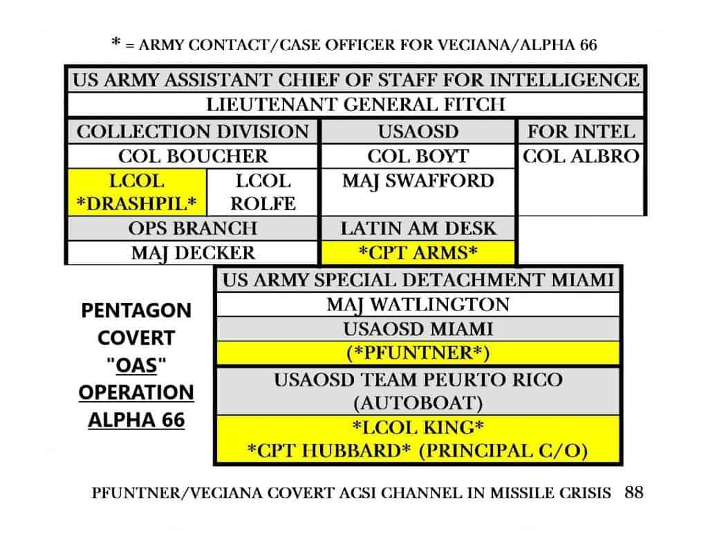 88.-ACSI-ARMY-VECIANA-CHART-X-1024x791 November 2020 - Veciana Misdirection 3.0